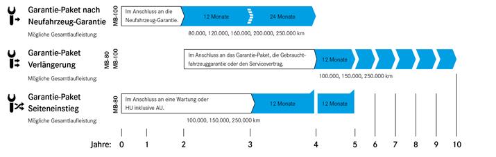 mercedes hartmann: garantie-paket transporter